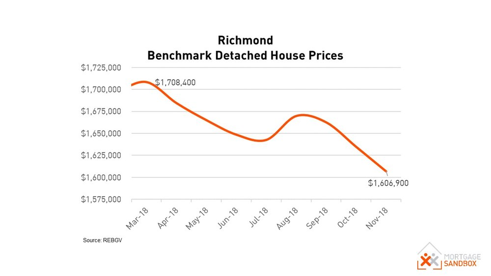 Richmond Benchmark Detached House Price Dec 2018
