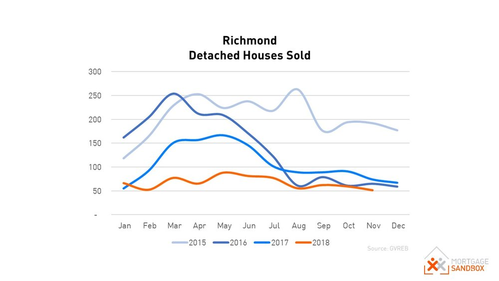 Richmond Detached House Sales Nov 2018