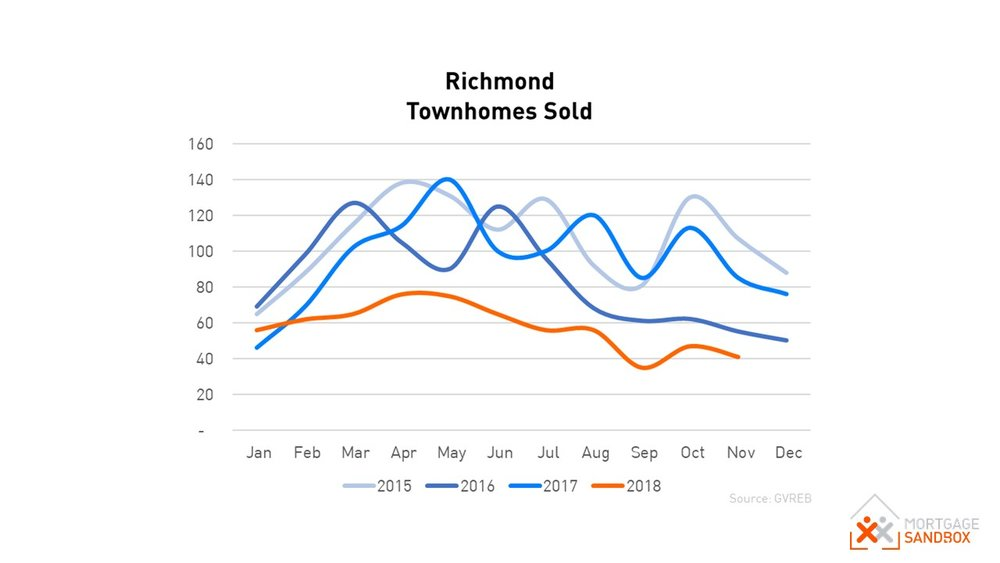 Richmond Townhouse Sales Nov 2018
