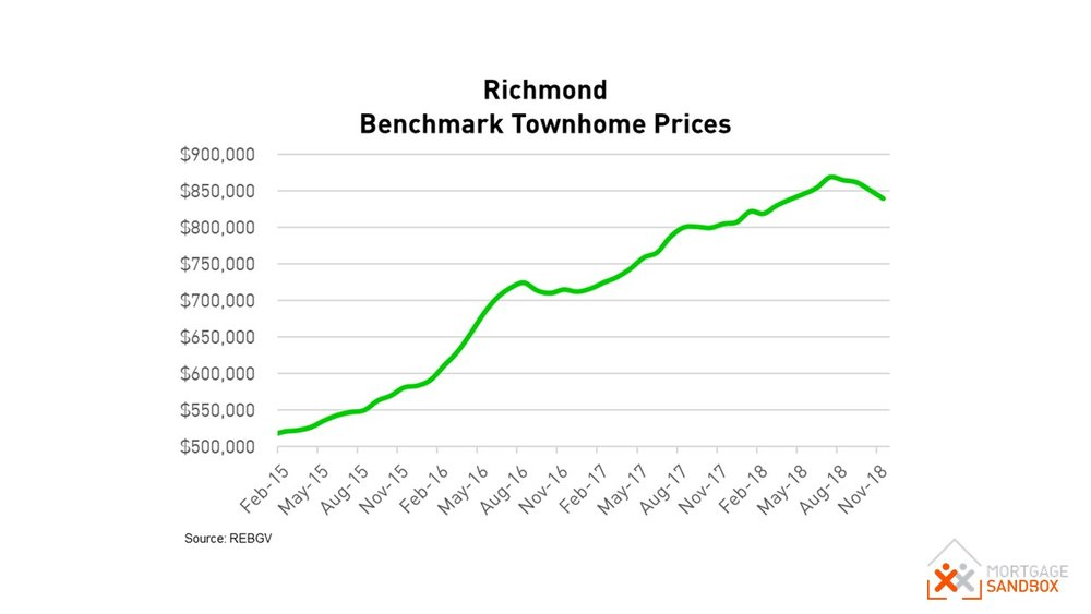 Richmond Townhouse Benchmark Prices Dec 2018