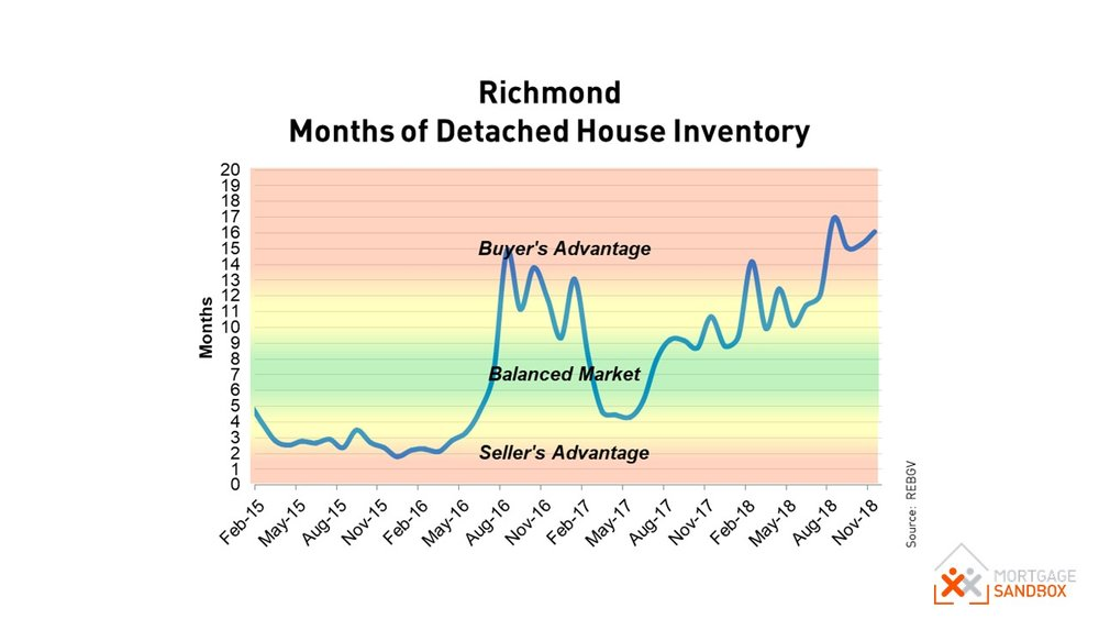 Richmond Detached House Market Conditions - Buyers Market