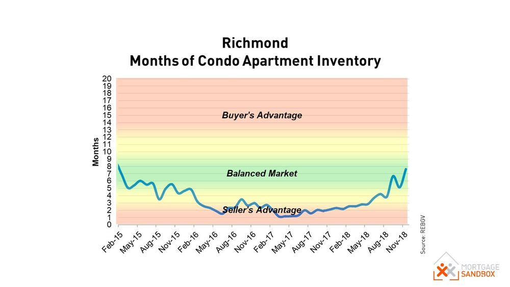 Richmond Condo Apartment Market Conditions - Buyers Market