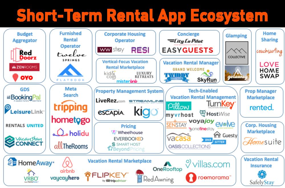 Short-Term Rental Ecosystem