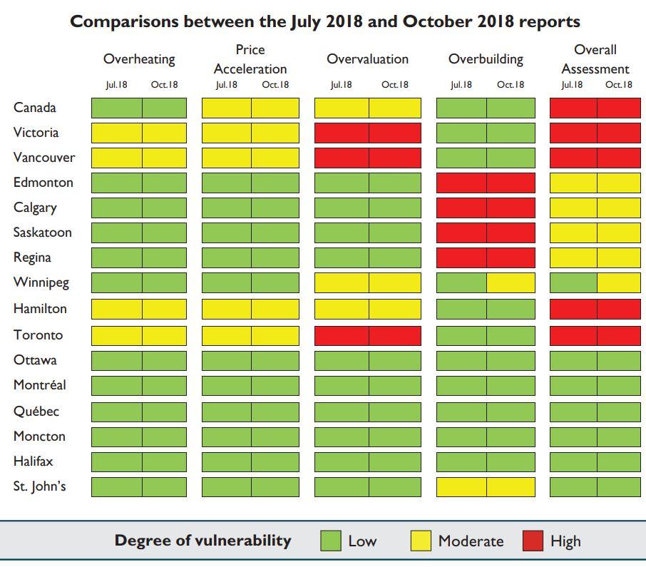 CMHC Risk Assessment 2018 10.JPG