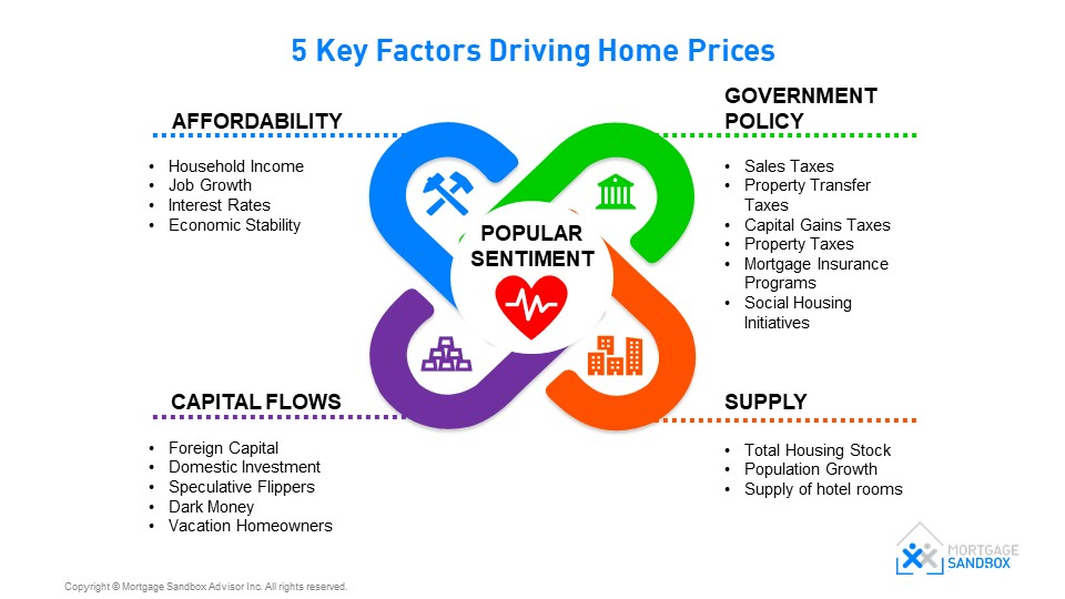 Five Factors Driving House Prices