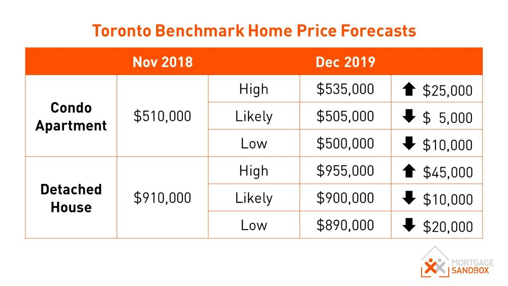 Metro Toronto Benchmark Home Price 2019 Forecast