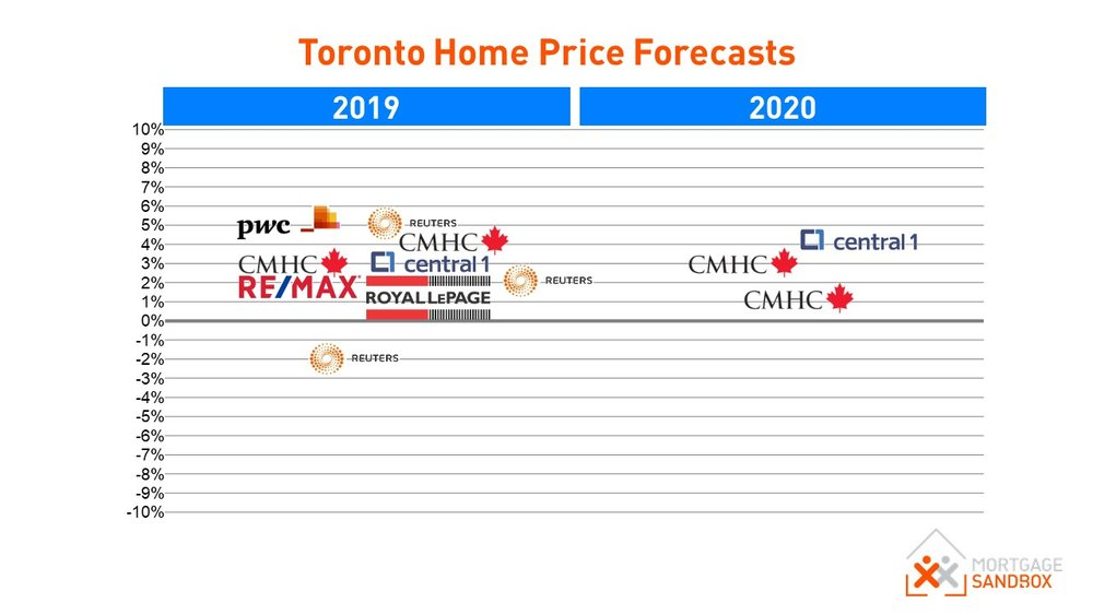 Toronto Home Price Analysts Forecasts 2019 to 2020