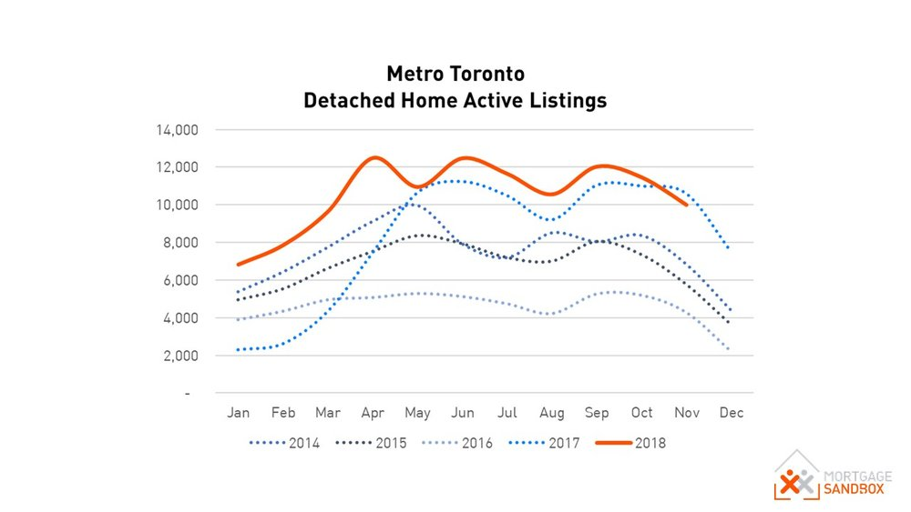 Metro Toronto Detached House Active Listings