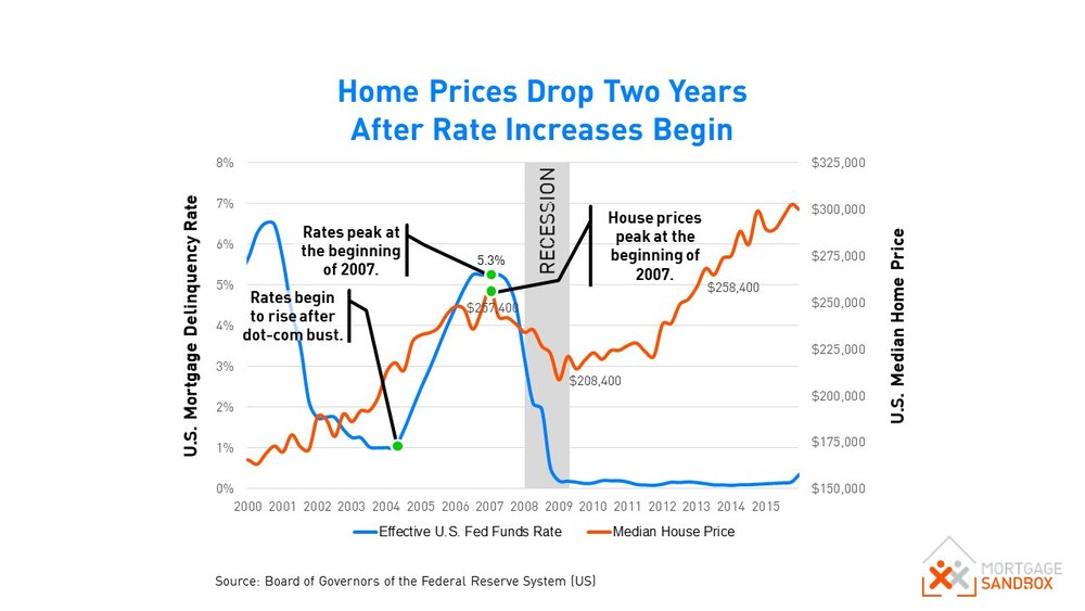 US House Prices vs Interest Rates.