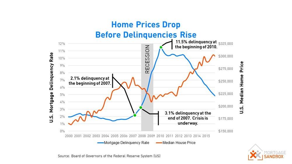US Home Prices vs Mortgage Delinquencies