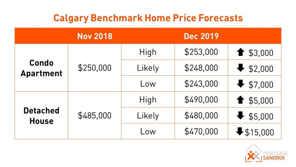 Calgary Benchmark Home Price Forecast 2019