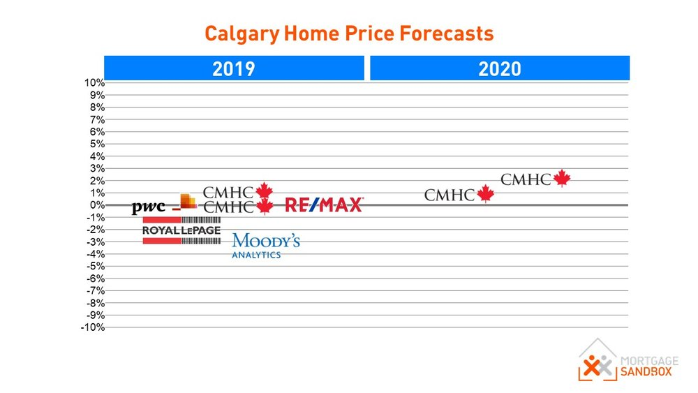 Calgary House Price Forecasts 2019
