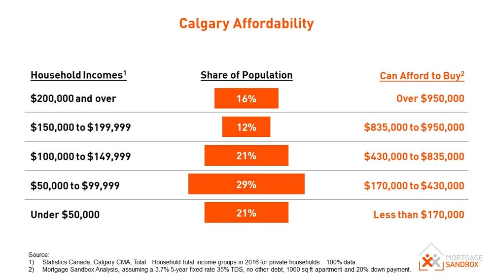 Calgary Household Affordability