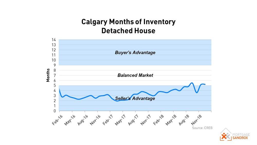 Calgary House Supply 2018