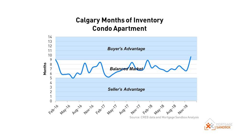 Calgary Condo Supply 2018