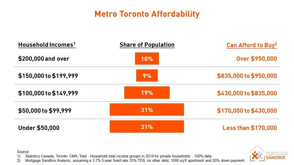 Metro Toronto Affordability