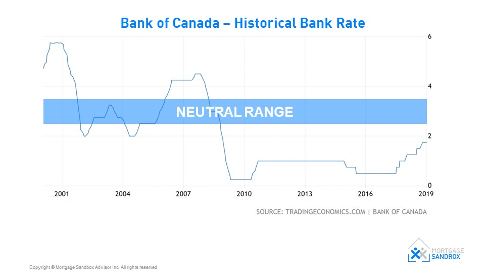 Bank of Canada Neutral Bank Rate Range