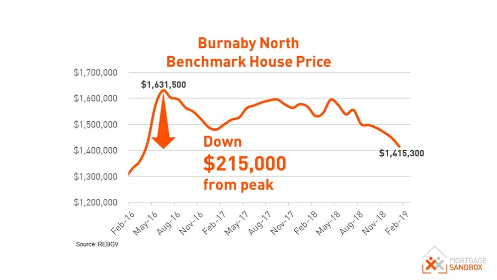 North Burnaby House Price