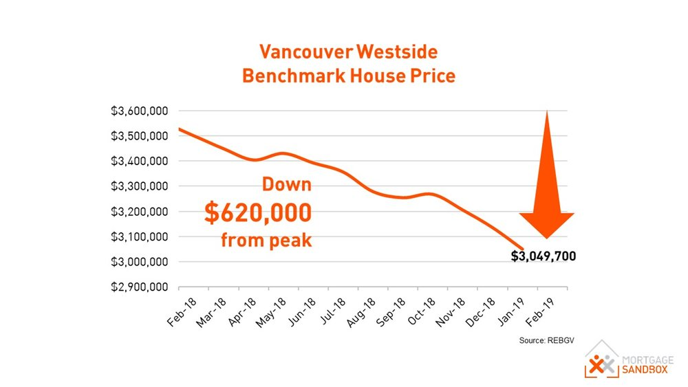 Vancouver Westside Benchmark Detached Home Price