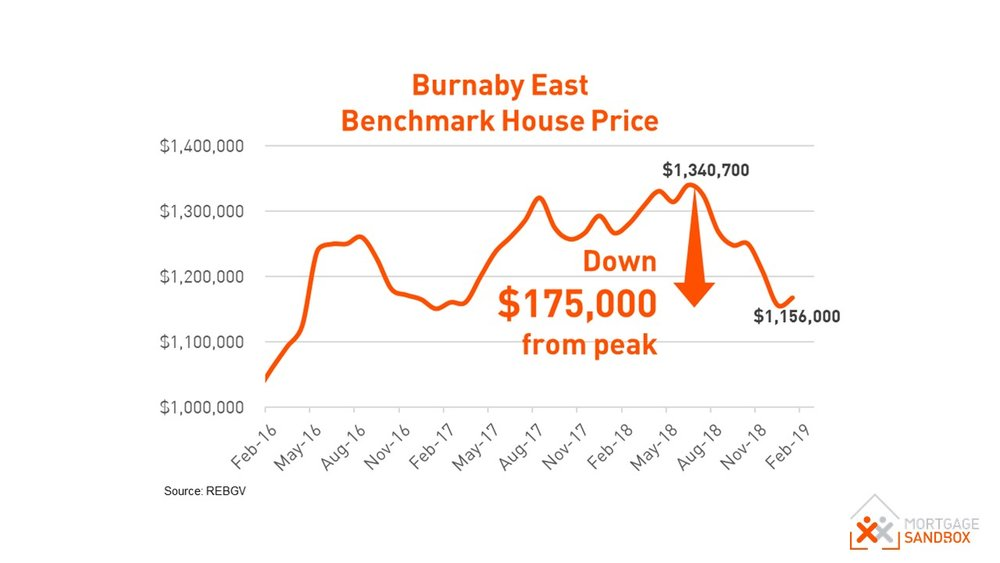 East Burnaby House Price