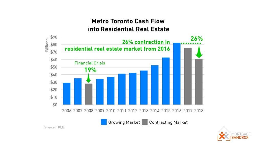 Metro Toronto Capital Flows
