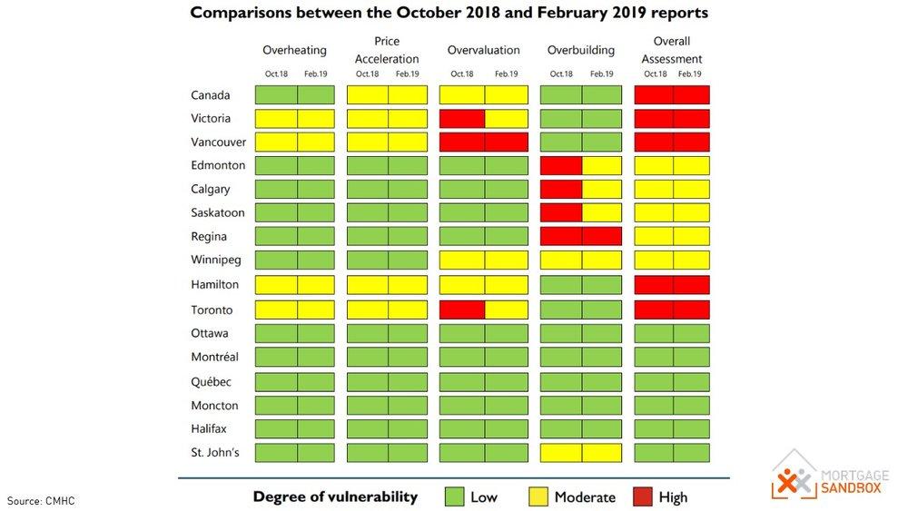 CMHC Risk Assessment 2019