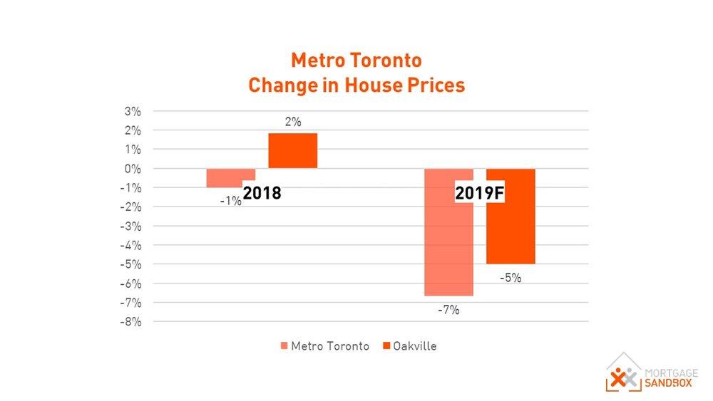 Oakville House Price Forecast.