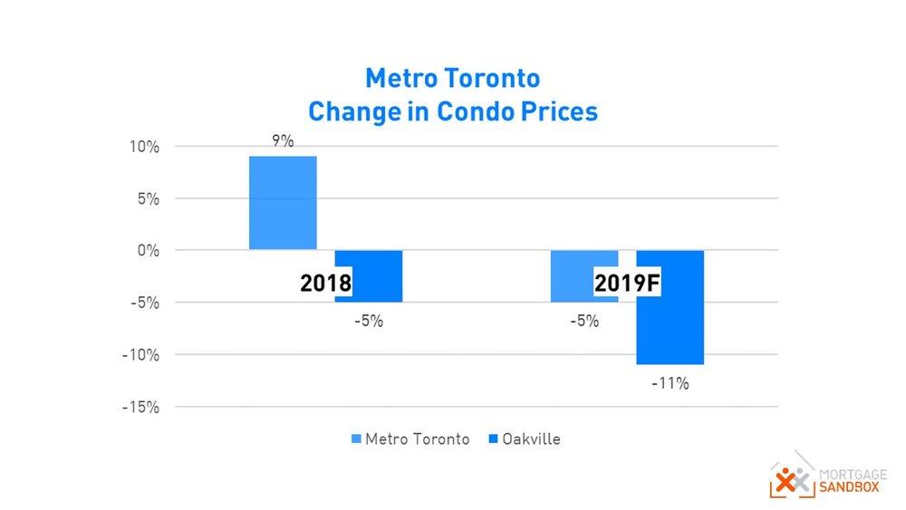 Oakville Condo Price Forecast