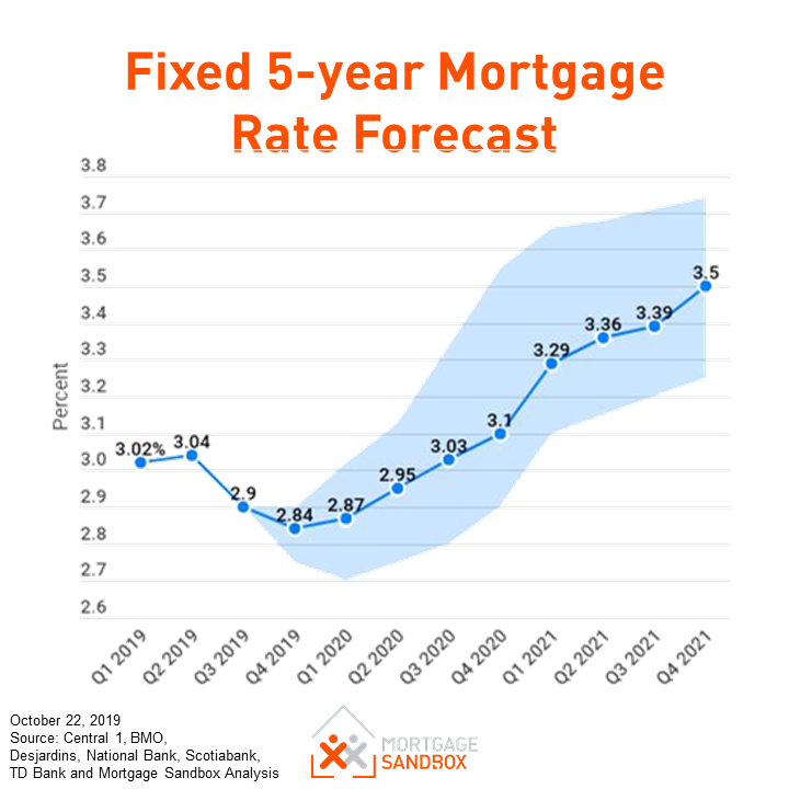 Interest Rate Trends 2020.Canadian Mortgage Rate Forecast 2020 Mortgage Sandbox