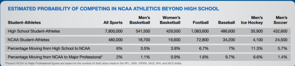 From https://www.ncaa.org/sites/default/files/Recruiting%20Fact%20Sheet%20WEB.pdf