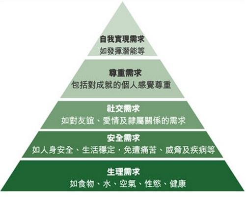Maslow's hierarchy.jpg