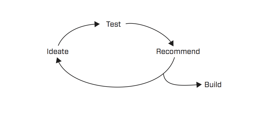 Healthscore Process.png