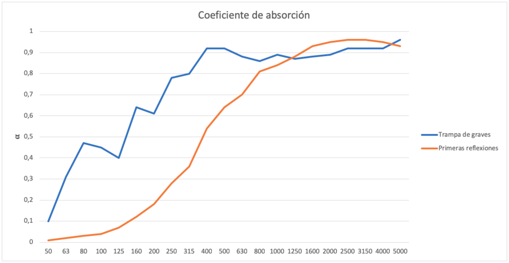 Coeficiente de absorcion paneles absorbentes.png
