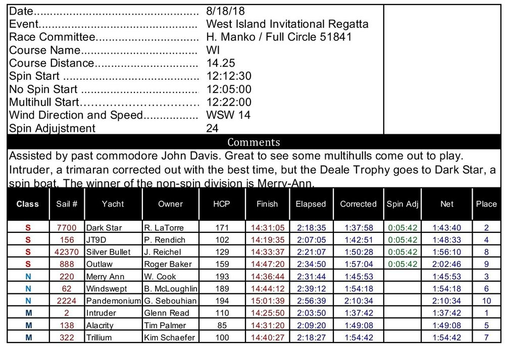 West Island Race Results 2018-page-001.jpg