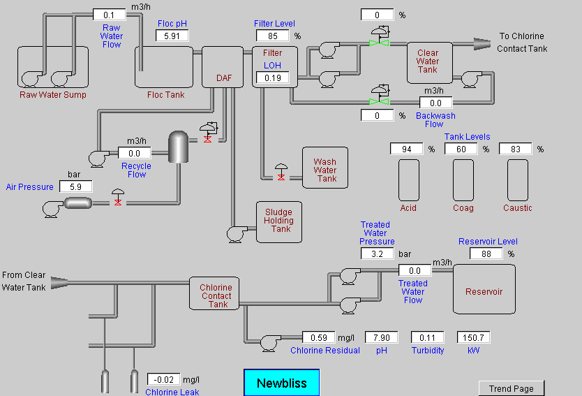 Fig. 2 - Newbliss Treatment Plant SCADA style mimic.