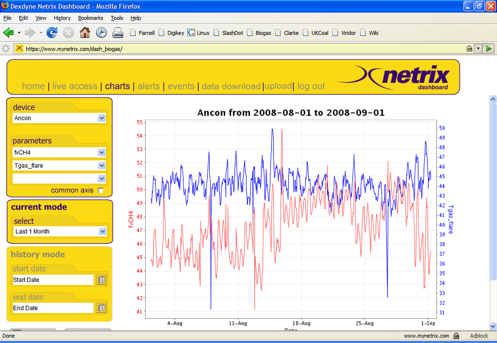 The netrix Dashboard charting page allows the user to plot datasets recorded from any site.