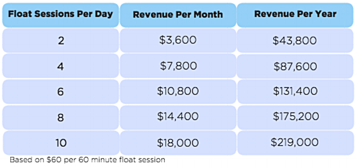 Floatation tank revenue for your business