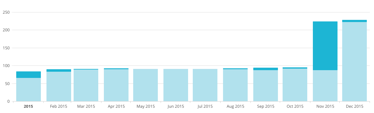 How I Tripled My Email Subscribers in One Day | octoberjune.com