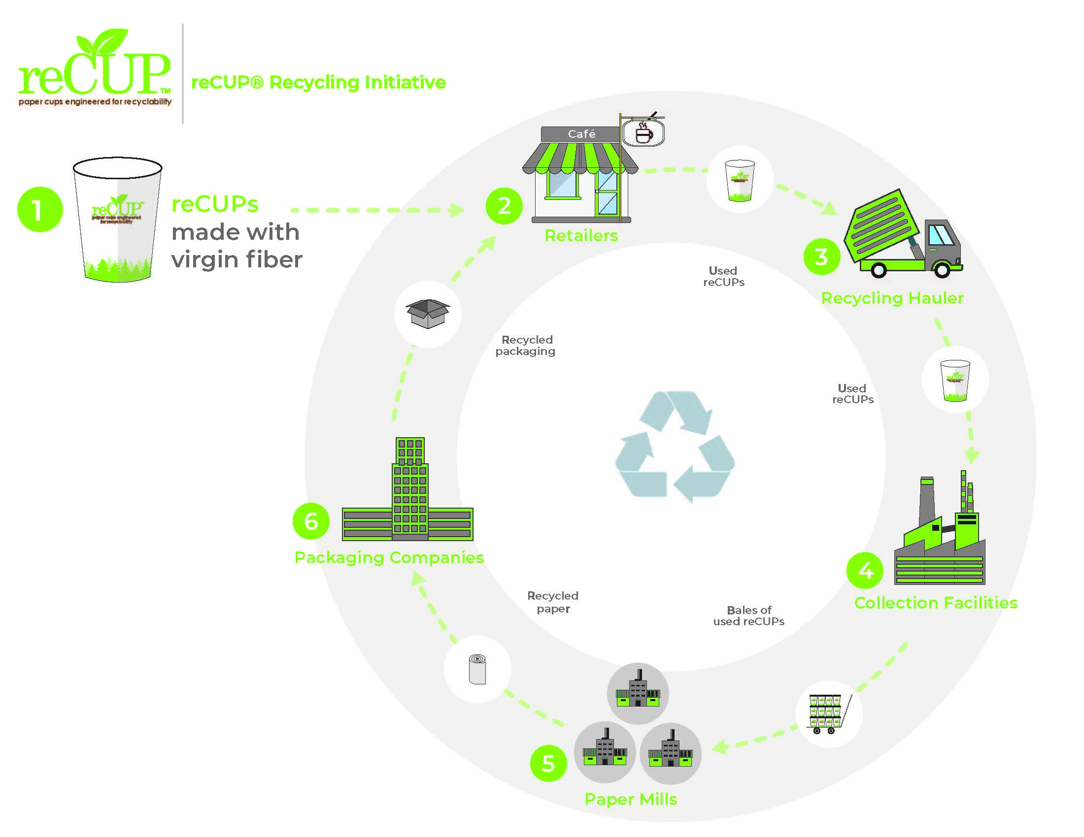 reCUP® Recycling Initiative takes major step addressing