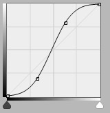 A so-called S curve