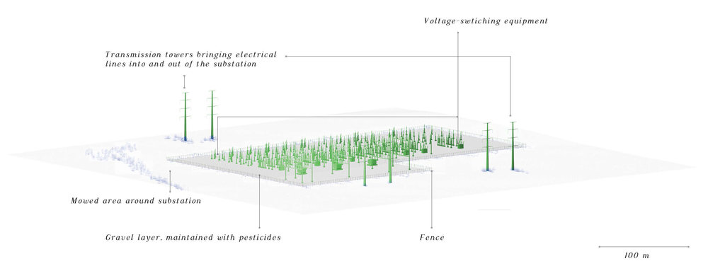 Currently, engineering best practices recommend that vegetation is kept out of the substation area through the use of gravel and pesticides. Maintenance workers stepping on exposed soil are at greater risk of receiving an electrical charge, as the soil of the substation is used as a grounding system to close electrical circuits.
