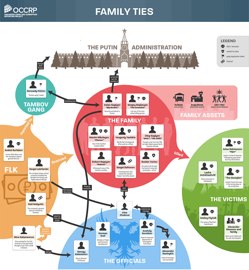 """Diagram of """"The Family's"""" connections to Russian government officials and other influential figures. Credit: Edin Pasovic / OCCRP"""