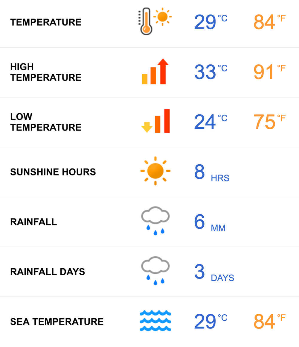 Tamarindo__Costa_Rica_Average_Weather_in_March_-_Holiday_Weather.png