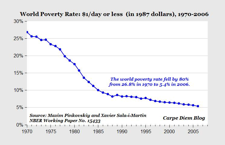 Reduction in absolute poverty