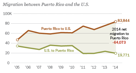 Source: Instituto de Estadísticas de Puerto Rico