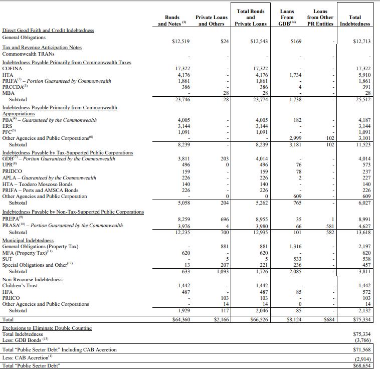 TL;DR - All of Puerto Rico's public corporations run a deficit.