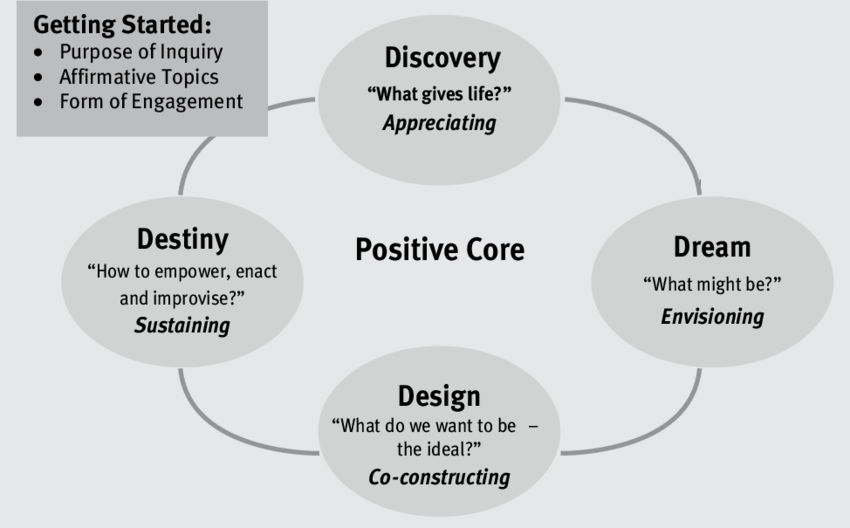 Appreciative-Inquiry-4-D-Cycle.png