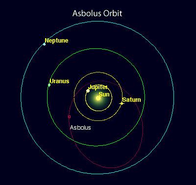 Forrás:  Lunarplanner