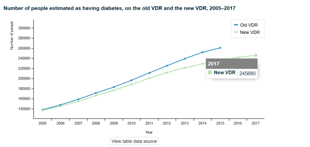 MOH virtual diabetes register.png