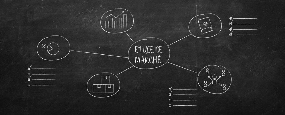 Etude de marché, mindmapping, @agencefindly